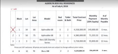 Alberlyn Box Hill price july 2018