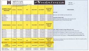 Andalucia price aug. 2017