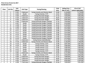Ariala price 1 Oct. 2017