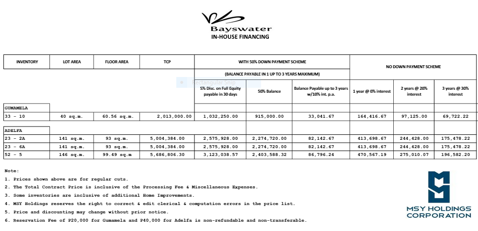 Bayswater guamela inhouse financing