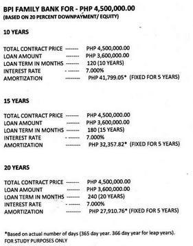 Maria Elene Bank financing