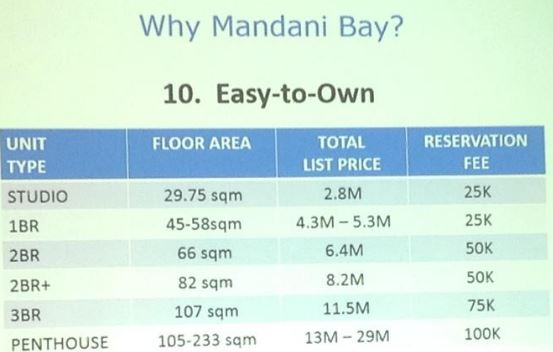 Mandani Bay price