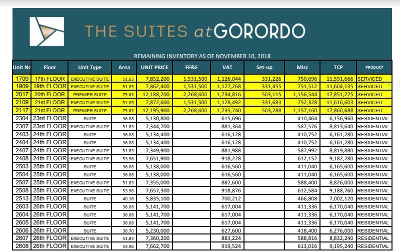 The Suites at Gorordo price Nov. 10, 2018