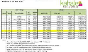Kahale Residences price Nov. 2017
