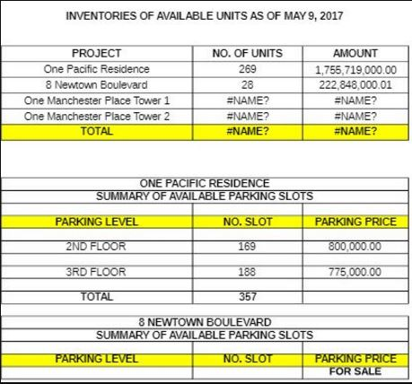 Mactan New Town inventory may 2017