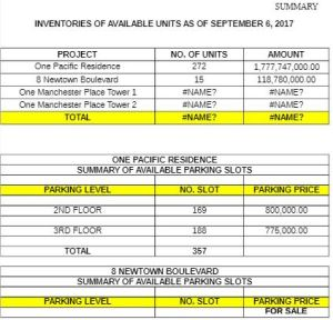 Mactan New Town price 1 Sept. 2017