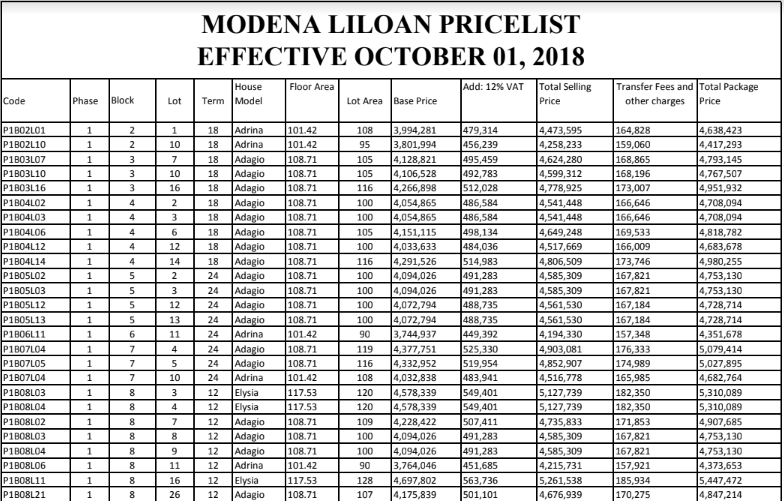 Modena Liloan price 1 Oct. 2018