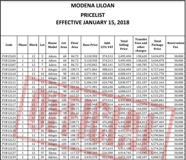 Modena price 7 May 2018