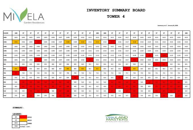 Mevila chart 1 jan. 7, 2020