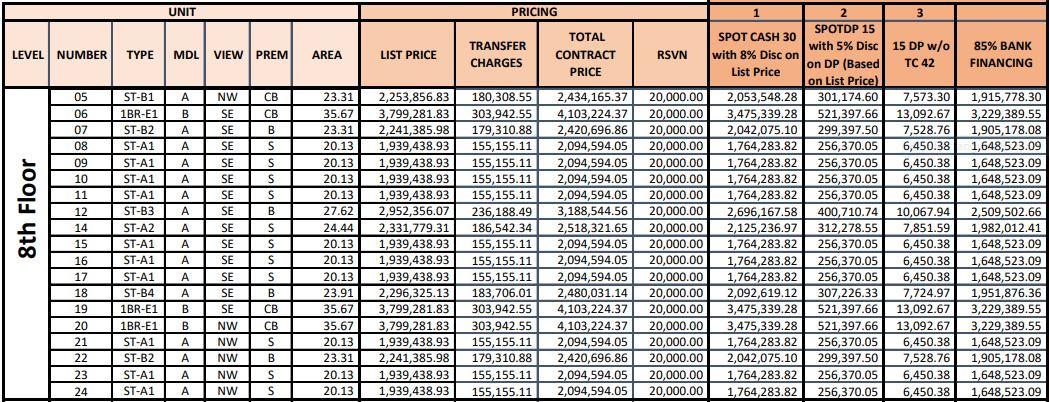 Casa Mira Towers Mandaue price 8th
